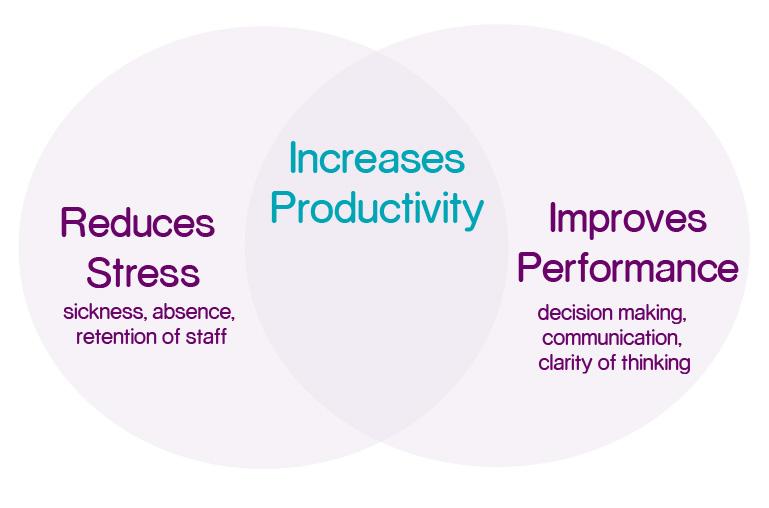 productivity-venn